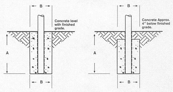 Flag Poles Residential Installation Instructions